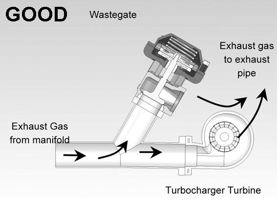 Correct Wastegate Fitting Turbosmartturbosmart