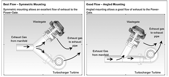 How does a Wastegate work? - Turbosmart