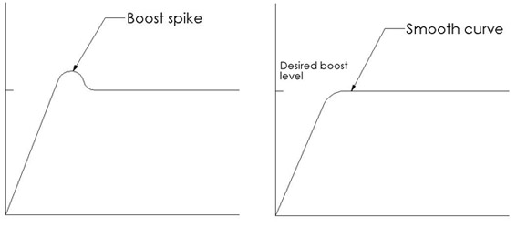 Boost Spiking Curve