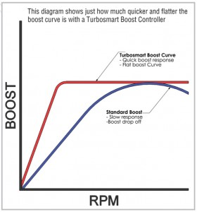 How does a boost controller work? Boost Control Curve